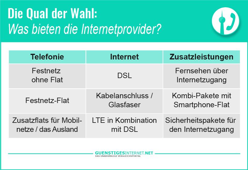 Günstige Internet und Telefonanbieter