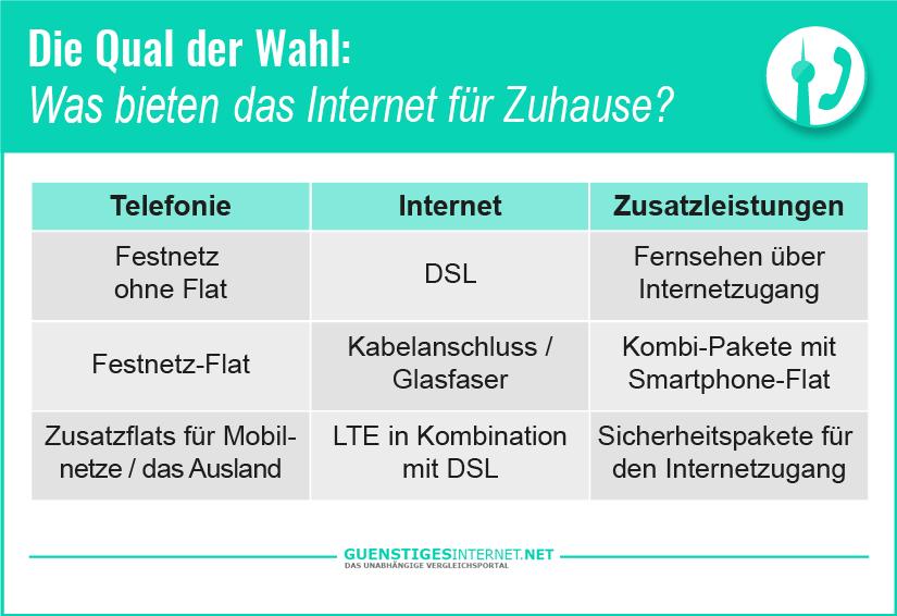 Internet für Zuhause DSL oder Kabel