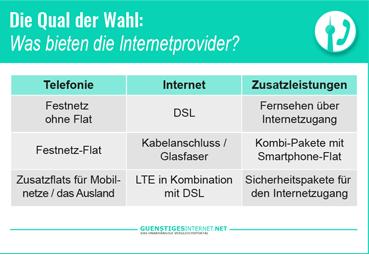 Internet Provider Vergleich1
